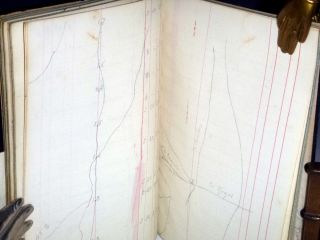 Surveyor's Diary, Lyon County, Kentucky, 189-(?)